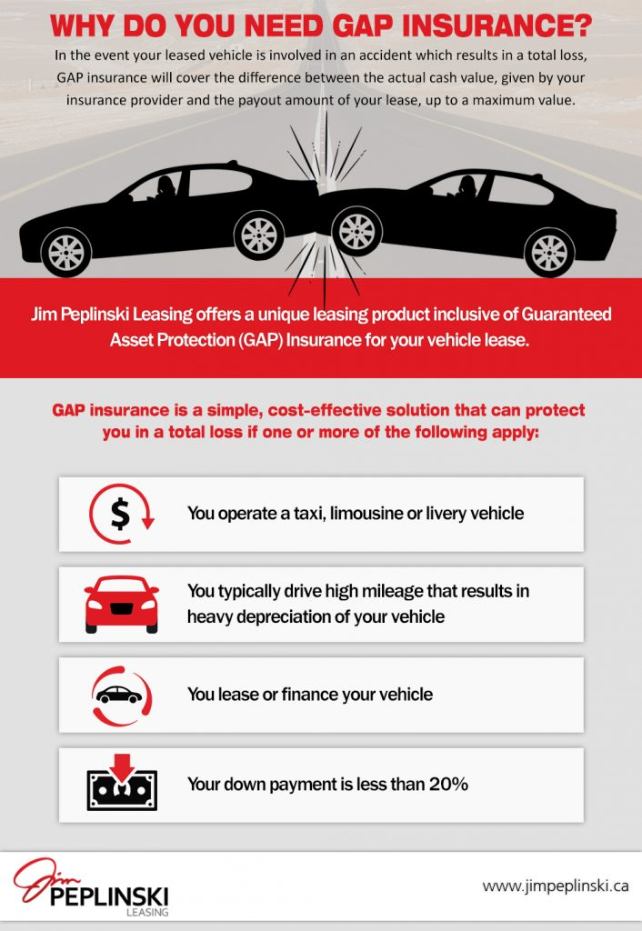 Why Do You Need GAP Insurance?